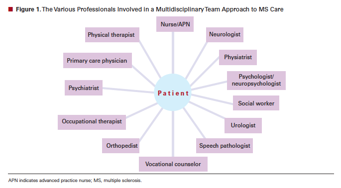graphic about Myrbetriq Printable Coupon titled Functioning Difficult Treatment Demands When They Can Do Several