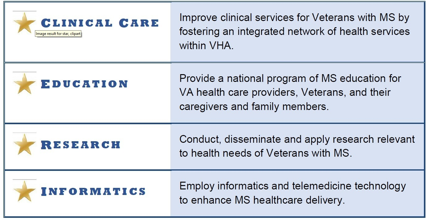 Through a collaborative integration of clinical care, education, research  and informatics, MSCoE is improving health care services for Veterans with  MS.